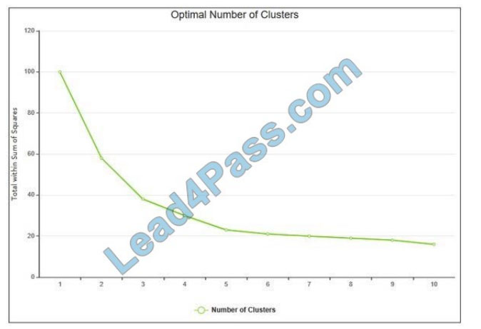 lead4pass mls-c01 exam questions q11